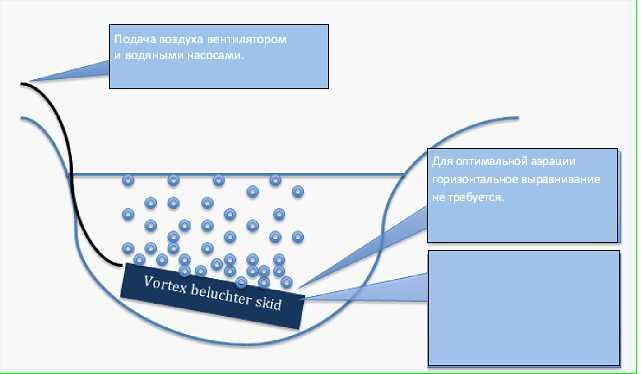 Размещение установки вихревой аэрации на реке Доммел